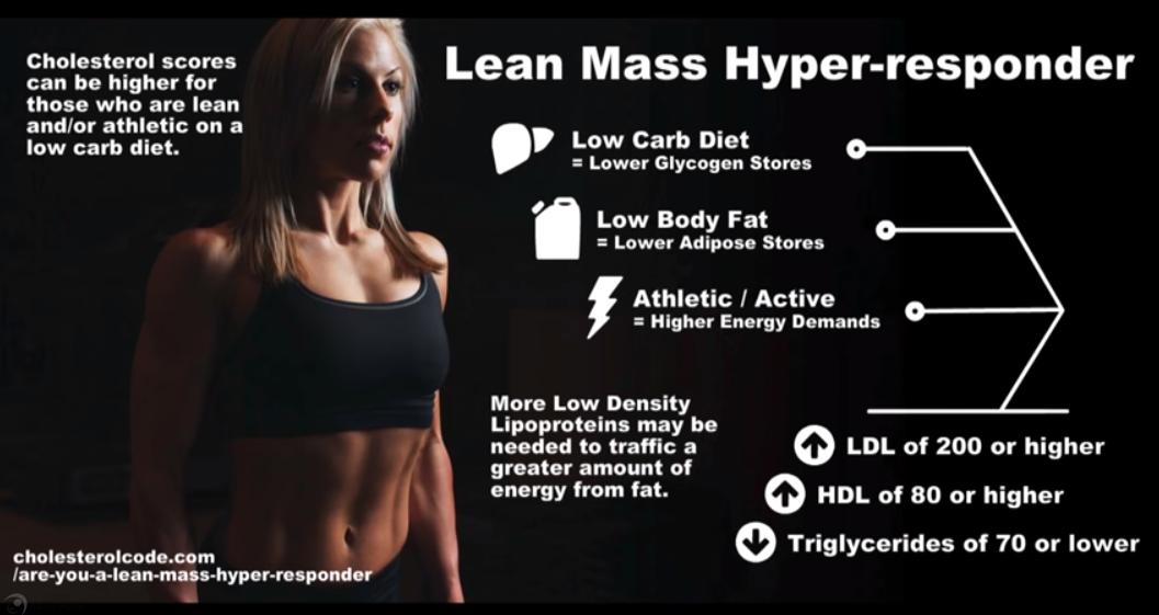 Lean Mass Hyper responder