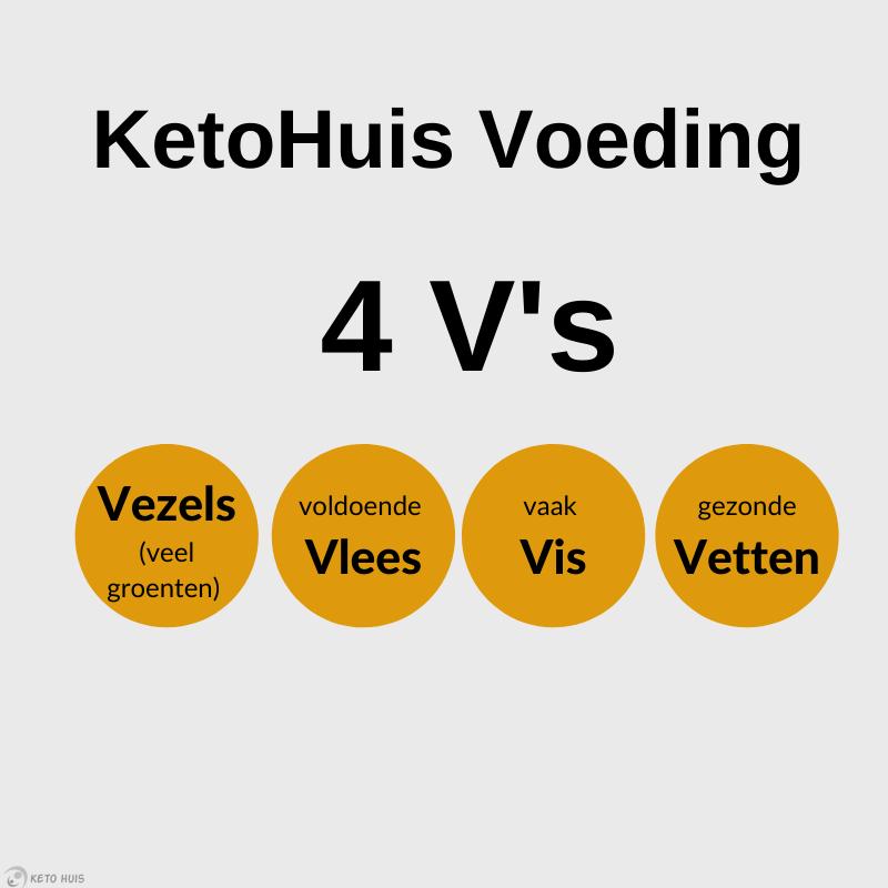KetoHuis Voeding